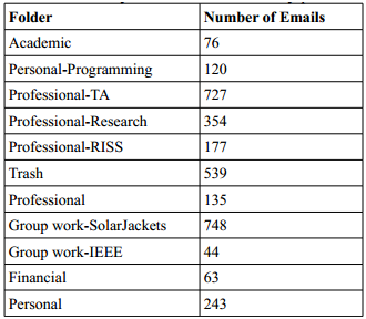 Emails categories