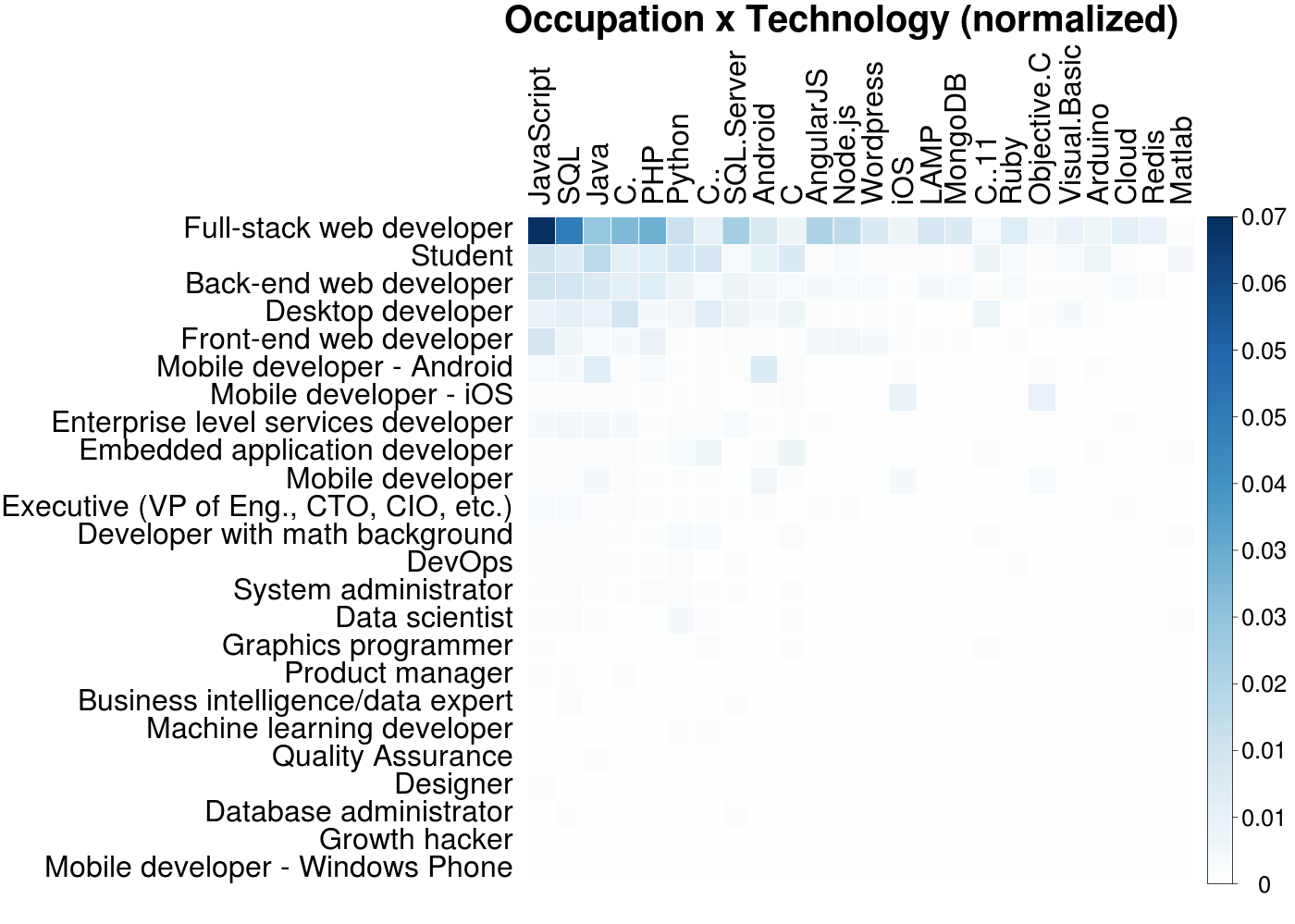 Fun Visualizations of the 2015 StackOverflow Developer