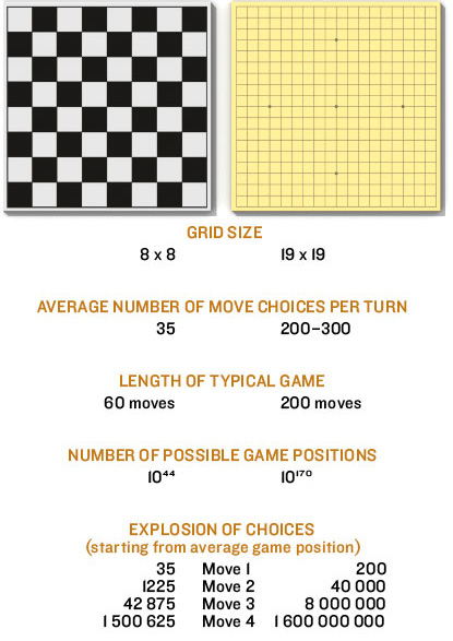 Chess vs Go